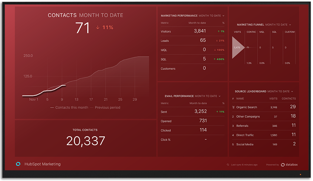 HubSpot DataBox Dashboard