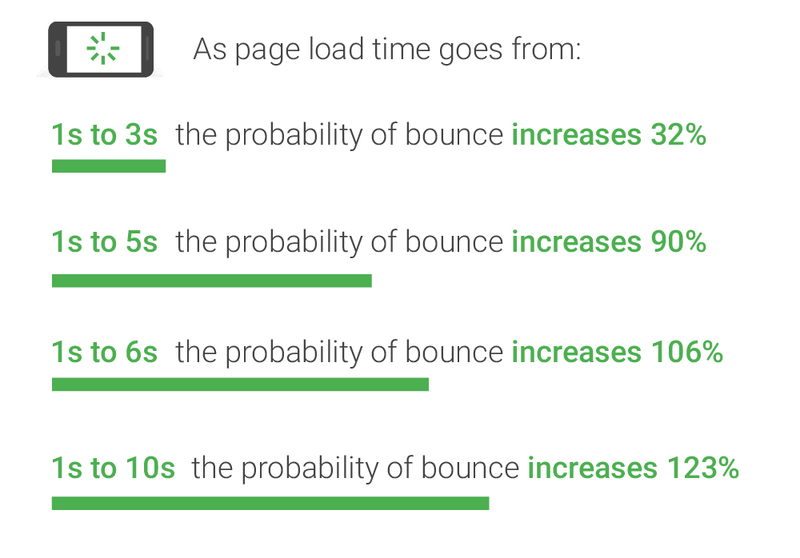 Probability of bounce rate with various page load time by Google
