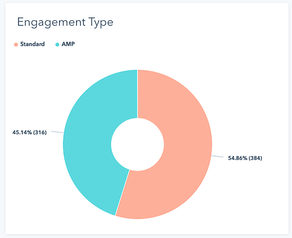 How to see AMP traffic in HubSpot