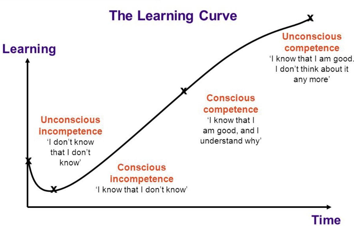 learning-curve-competence