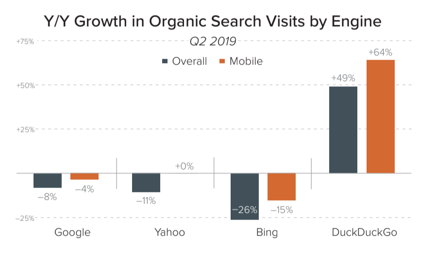 Google organic traffic drop 2019