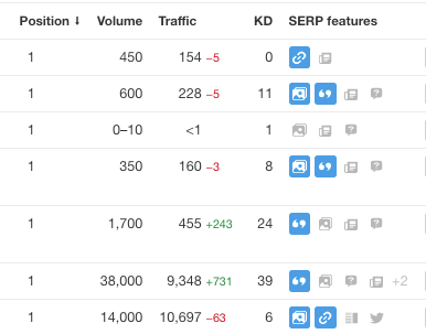 Tracking SERP rankings with ahrefs