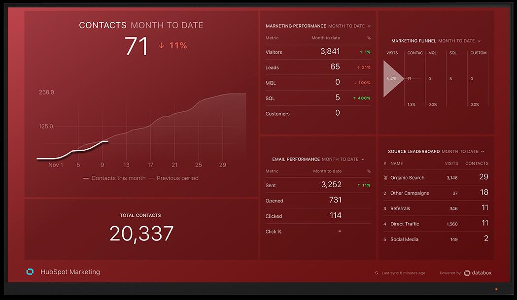What Makes a Good KPI Dashboard?